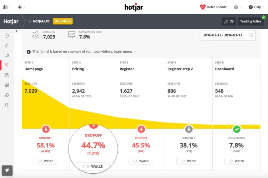 exemple hotjar conversion e-commerce